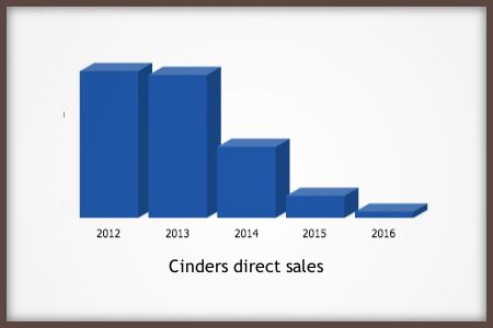 Cinders direct sales