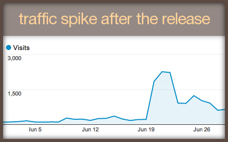 Our traffic near the release